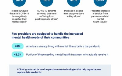 Leveraging Certified Community Behavorial Health Clinics Grants to Address The Surge in COVID-Related Mental Health Illnesses
